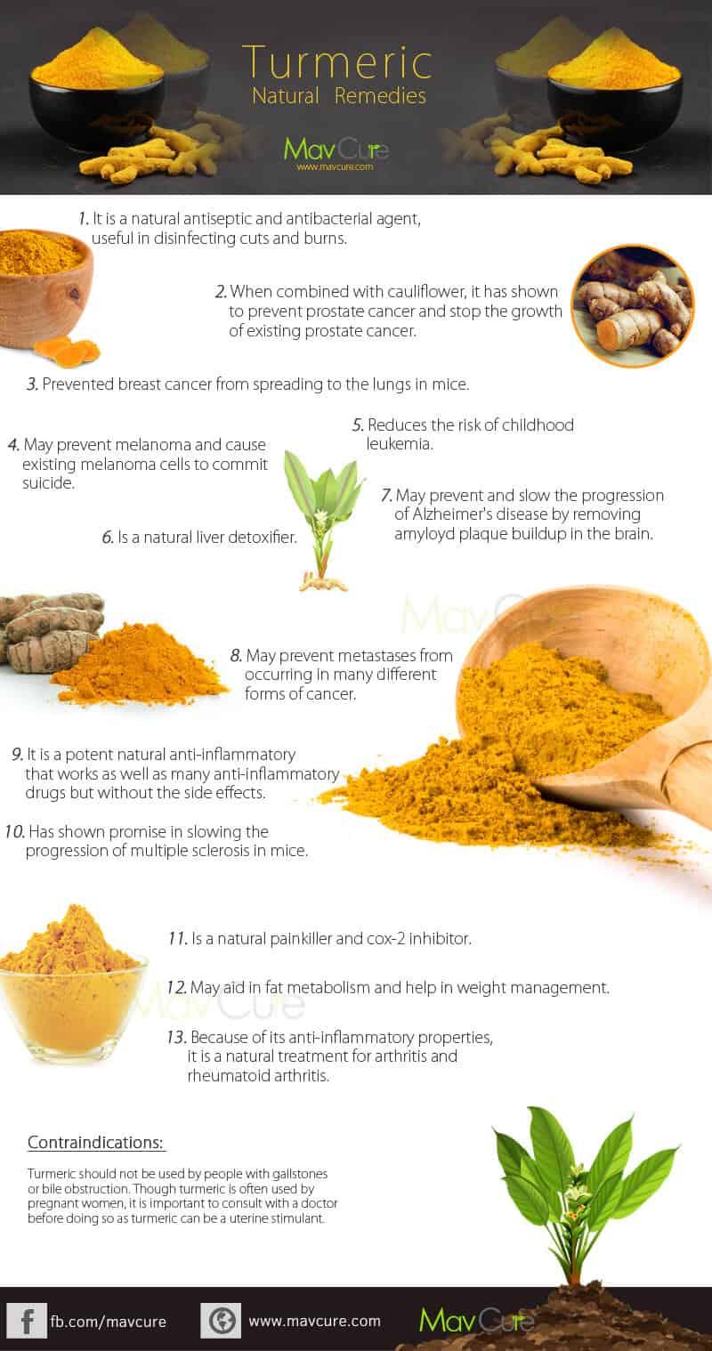 Health Benefits Of Using Turmeric Infographics