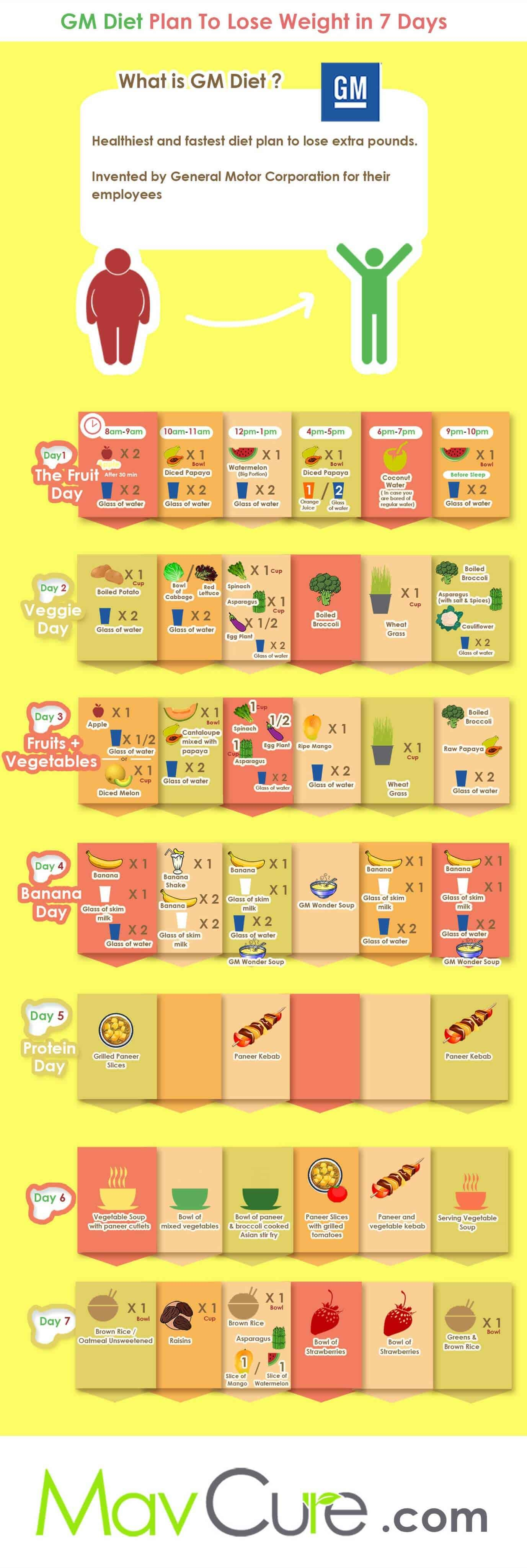 GM DIET PLAN CHART