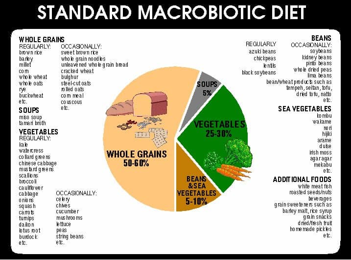 What Is Macrobiotic Diet Plan?What Should You Eat During This Diet?