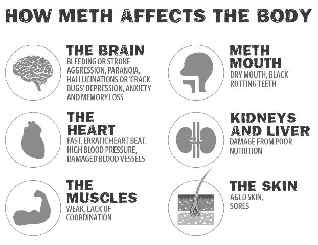 How Meth Affects Your Health