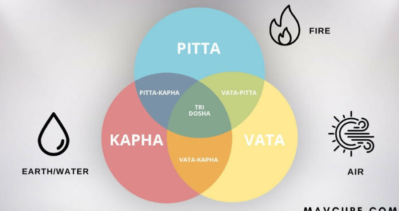 Vata, Pitta, and Kapha : Three Ayurvedic Doshas That Constitutes Your Body